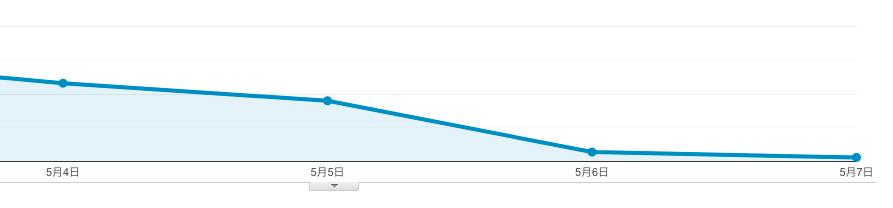 【アクセス激減】Google コアアルゴリズムアップデート 2020年5月で検索順位爆下がり!【グラフ公開】